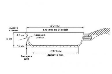 Надежная сковорода TVS ART GRANIT 24см (съемная ручка)