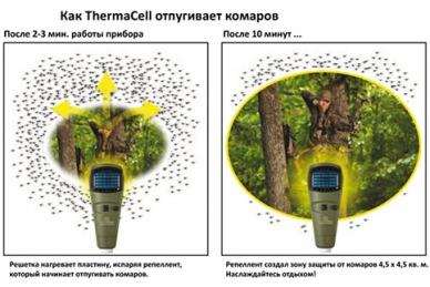 Фумигатор (оливковый) Thermacell