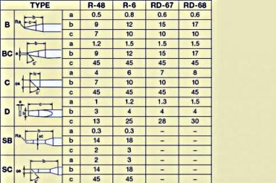 Керамическое жало Goot R-48BC D=4 mm