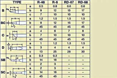 Керамическое жало Goot R-48SC D=4 mm