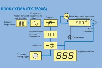 Goot паяльная станция RX-711AS