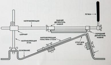 Точилка Touch Pro Steel Ruixin, инструкция по сборке