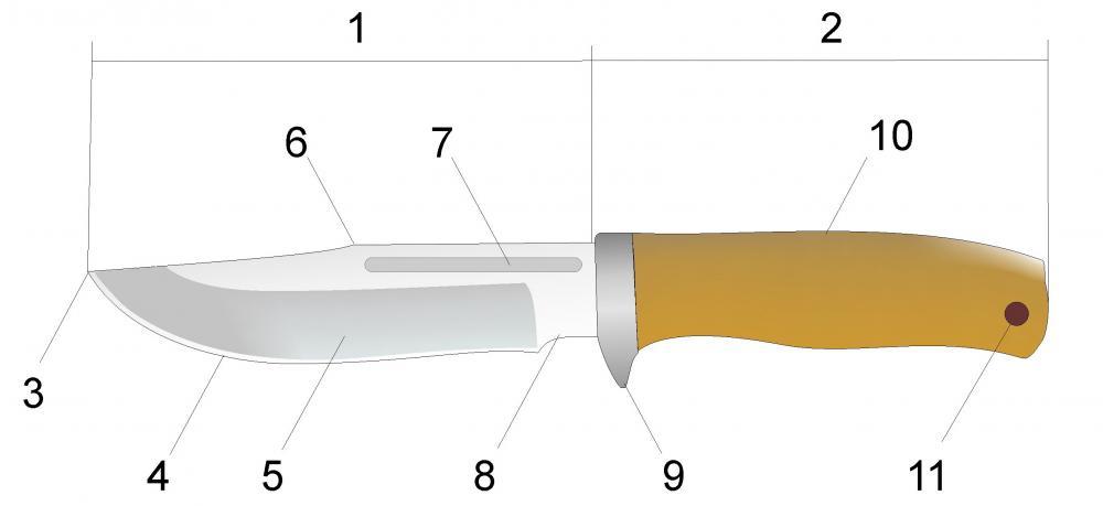 Что такое режущая кромка ножа